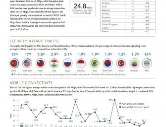 """Akamai veröffentlicht seinen """"State-of-the-Internet""""-Bericht für das dritte Quartal 2014"""