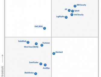 """Gartner: Splunk ist wieder """"Leader"""" für Security Information and Event Management"""