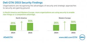 Kosten und Sicherheitsbedenken sind die größten Hürden für die Implementierung und den weiteren Ausbau