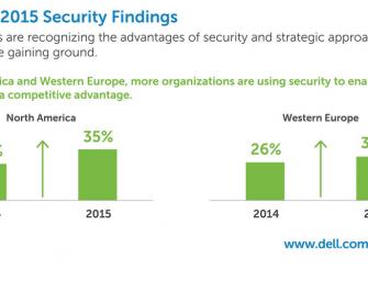 Dell-Studie: Mit Cloud, Mobility, IT-Sicherheit und Big Data wachsen Unternehmen um bis zu 53 Prozent schneller
