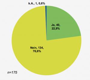 Nicht einmal jedes vierte der befragten Unternehmen verfügt über eine eigene IT-Sicherheitsabteilung. (Quelle: Dell)