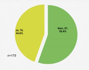 Die Mehrheit der Befragten gibt an, dass die IT-Sicherheit ihres Unternehmens nicht auf dem neuesten Stand ist. (Quelle: Dell)