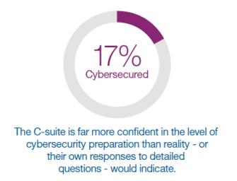 Neue IBM Studie: Chefetage wiegt sich häufig zu sehr in IT-Sicherheit, ohne es wirklich zu sein