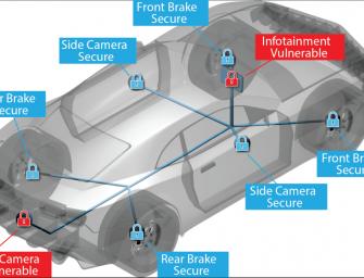 Sicherheit im Connected Car