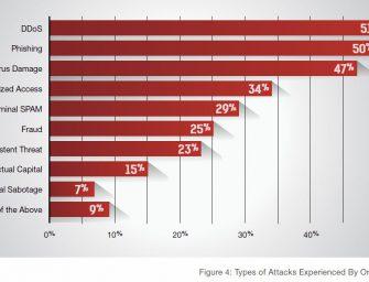 Automatisiert gegen DDoS-Attacken