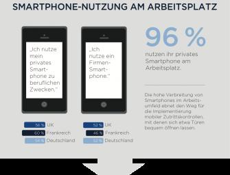 HID Global: Vertrauen in mobile Sicherheit ebnet Weg zur Zutrittskontrolle per Smartphone