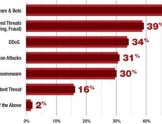 Radwares Application and Network Security Report 2016-2017: Europäer sind besonders gefährdet