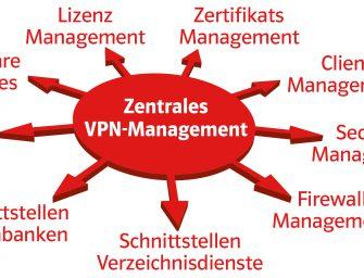 Das Geheimnis eines effektiven Remote Access VPN-Managements