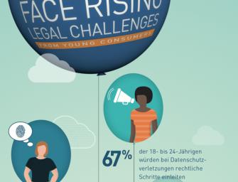 Social-Media-Unternehmen gelten als anfällig: Laut 61 Prozent der Verbraucher stellen sie das größte Risiko in Bezug auf Datenschutzverletzungen dar