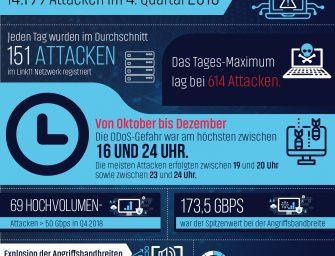 Link11 DDoS-Statistiken für Q4 2018 veröffentlicht