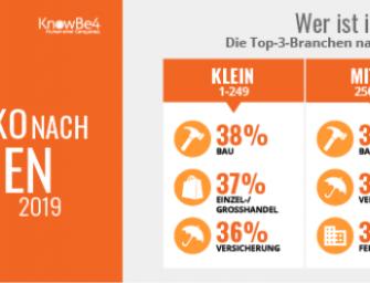 KnowBe4 veröffentlicht Benchmark-Studie: Mitarbeiter als größte Risiko für Unternehmen