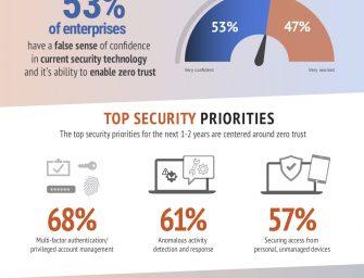 Zscaler-Umfrage: Zero Trust Network Access tritt an, um VPN abzulösen