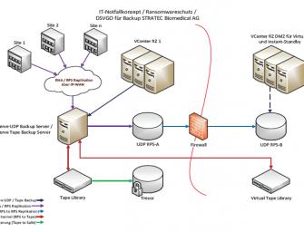 Indikation Datenhochverfügbarkeit – Backup und Wiederherstellung im HealthCare-Bereich