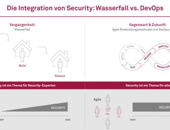 Agile Sicherheit: msg gibt fünf Tipps für Sicherheitsverantwortliche