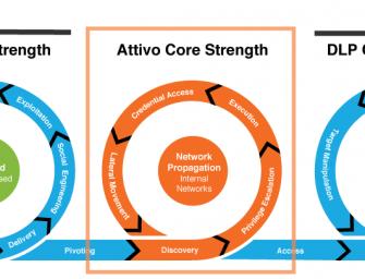 MITRE ATT&CK-Evaluierungen – Attivo Networks verstärkt Endpoint Security