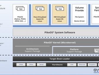 Industrial-grade Linux ELinOS 7.0 jetzt mit Docker-Support