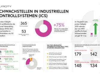 Neuer Report: Industrieanlagen vermehrt aus der Ferne angreifbar