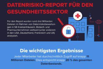 Report: Patientendaten und medizinische Forschungsergebnisse sind hohen Risiken ausgesetzt