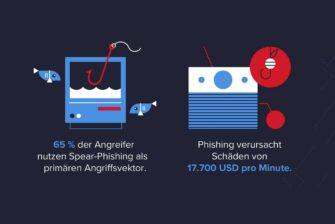 Wichtige Cybersecurity-Statistiken für 2021: Teil 2 – Cybercrime und Cyberangriffe