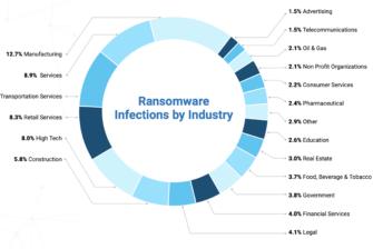 Zscaler Ransomware-Report: Doppel-Erpressungsangriffe verursachen erhebliche Geschäftsunterbrechungen