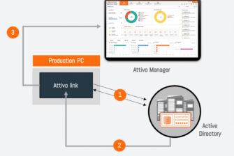 ADAssessor als neue innovative Methode zur Erkennung und Behebung von Sicherheitslücken im Active Directory von Attivo Networks