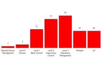 Neuer Claroty-Report: Erschreckendes Ausmaß an ICS-Schwachstellen