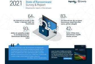 2021 State of Ransomware Report: 64 Prozent der Unternehmen wurden bereits Opfer